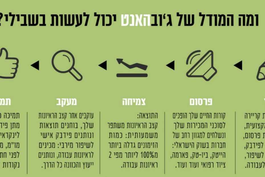 קהילת בודקי תוכנה (QA) בישראל